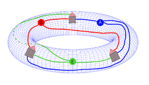Three utilities problem - Solution to the three utilities problem on a torus.