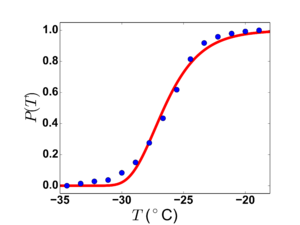 Nucleation - Survival curve for water droplets 34.5 μm in diameter. Blue circles are data, and the red curve is a fit of a Gumbel distribution.