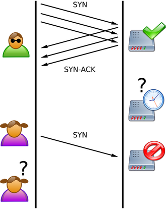 "SYN flood - SYN Flood. The attacker (Mallory) sends several packets but does not send the ""ACK"" back to the server. The connections are hence half-opened and consuming server resources. Alice, a legitimate user, tries to connect but the server refuses to open a connection resulting in a denial of service."