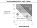 Technologie-Portfolio nach Pfeiffer - Empfehlungen.png