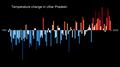 Temperature Bar Chart Asia-India-Uttar Pradesh-1901-2020--2021-07-13.png