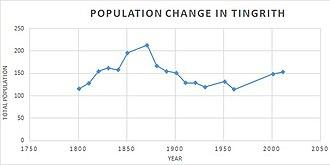 Tingrith - Tingrith Population Change
