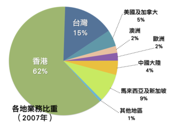 the chart showing the business model of TVB (c...