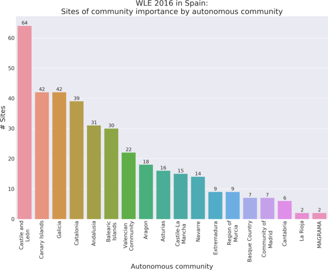 Sites of community importance by autonomous community in Wiki Loves Earth 2016 in Spain