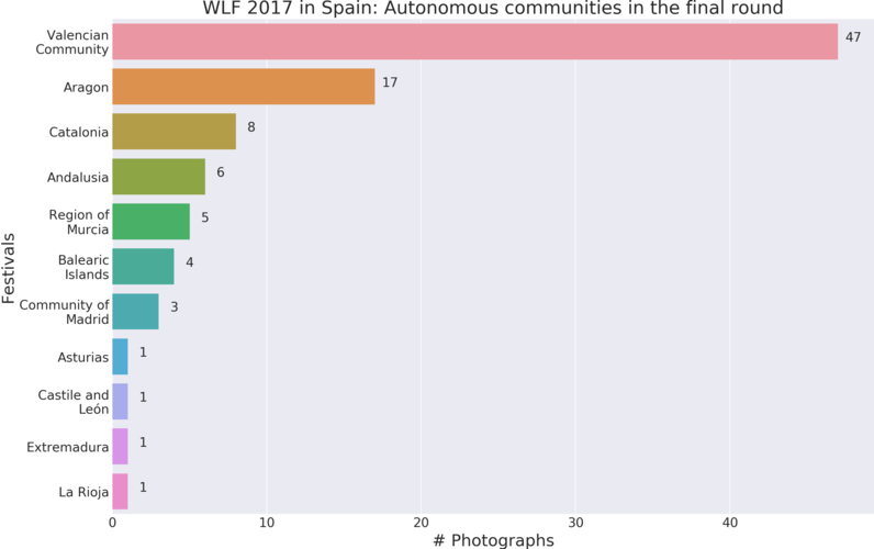 WLF 2017 in Spain - Finalist autonomous communities.png