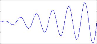 Companding - Original signal