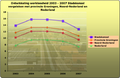 Werkloosheid Stadskanaal 2003-2007.png