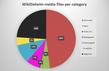 WikiDaheim 2017 media files per category.png