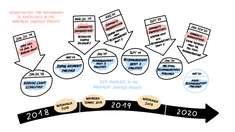 File:Wikimedia 2030 Movement Participation Timeline.png
