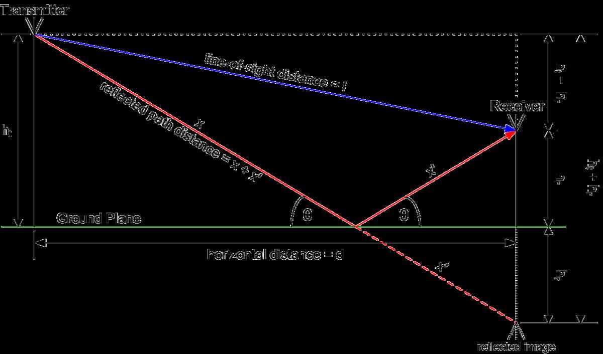two ray ground reflection model   wikipedia