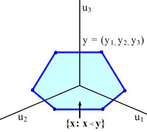 Majorization - Figure 2. 3D Majorization Example