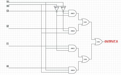 4:1 MUX circuit using 3 input AND and other gates