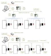 Access control topologies IP master