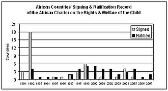 African Charter on the Rights and Welfare of the Child - Image: Acrwc signing&ratification