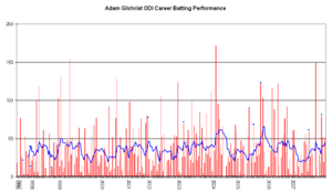 Adam gilchrist wikipedia an inningsbyinnings breakdown of gilchrists odi batting career showing runs scored red bars and the average of the last ten innings blue line fandeluxe Gallery