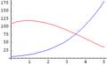 Algorithms-Asymptotic-ExamplePlot1 (1).png