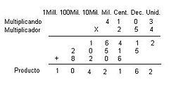 La multiplicación se compone de factores y el producto (el resultado).