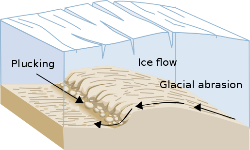 Diagram of glacial plucking and abrasion