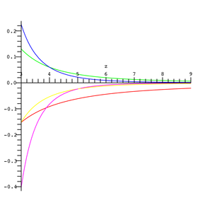 Exponential integral - Image: Asymptotic Expansion E1