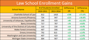 InfiLaw System - Despite a decrease in applicants, Charlotte and Florida Coastal increased enrollment between 2010 and 2013