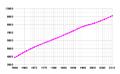Azerbaijan-demography.png