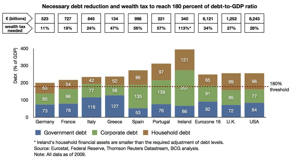BCG-necessary debt reduction