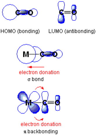 Pi backbonding - (Top) the HOMO and LUMO of CO. (Middle) an example of a sigma bonding orbital in which CO donates electrons to a metal's center from its HOMO. (Bottom) an example where the metal center donates electrons through a d orbital to CO's LUMO.  NOTE in this depiction the y axis has no relation to energy levels.