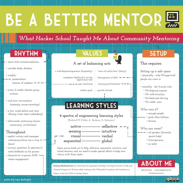 File:Be A Better Mentor - What Hacker School Taught Me About Community Mentoring.pdf