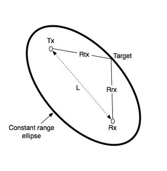 Bistatic range - Bistatic range geometry