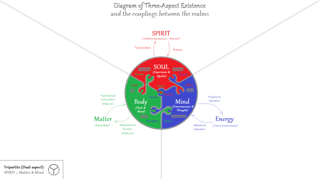 File:Body-Mind-SOUL--Matter-Energy-SPIRIT.png - Wikimedia Commons