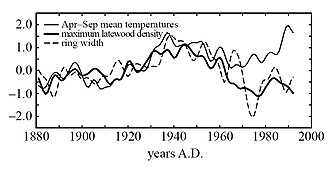Divergence problem - Twenty-year smoothed plots of averaged ring-width (dashed) and tree-ring density (thick line), averaged across all sites, and shown as standardized anomalies from a common base (1881–1940), and compared with equivalent-area averages of mean April–September temperature anomalies (thin solid line). From Briffa et al. 1998.