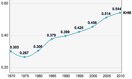 Cambodia, Trends in the Human Development Index 1970-2010