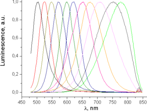 Cadmium telluride - Fluorescence spectra of colloidal CdTe quantum dots of various sizes, increasing approximately from 2 to 20 nm from left to right. The blue shift of fluorescence is due to quantum confinement.