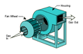Components of a centrifugal fan.