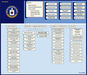 Organizational structure of the Central Intelligence Agency - Image: Cia org chart 2009 may 14