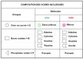 Composition comparée des Acides nucléiques.png