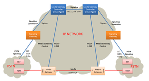 Media gateway -  Media Gateways are used for transcoding media between  PSTN and IP networks