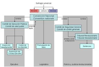 Convenci n nacional revoluci n francesa wikipedia la for Republica francesa wikipedia
