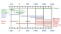 Cronología idiomas.png