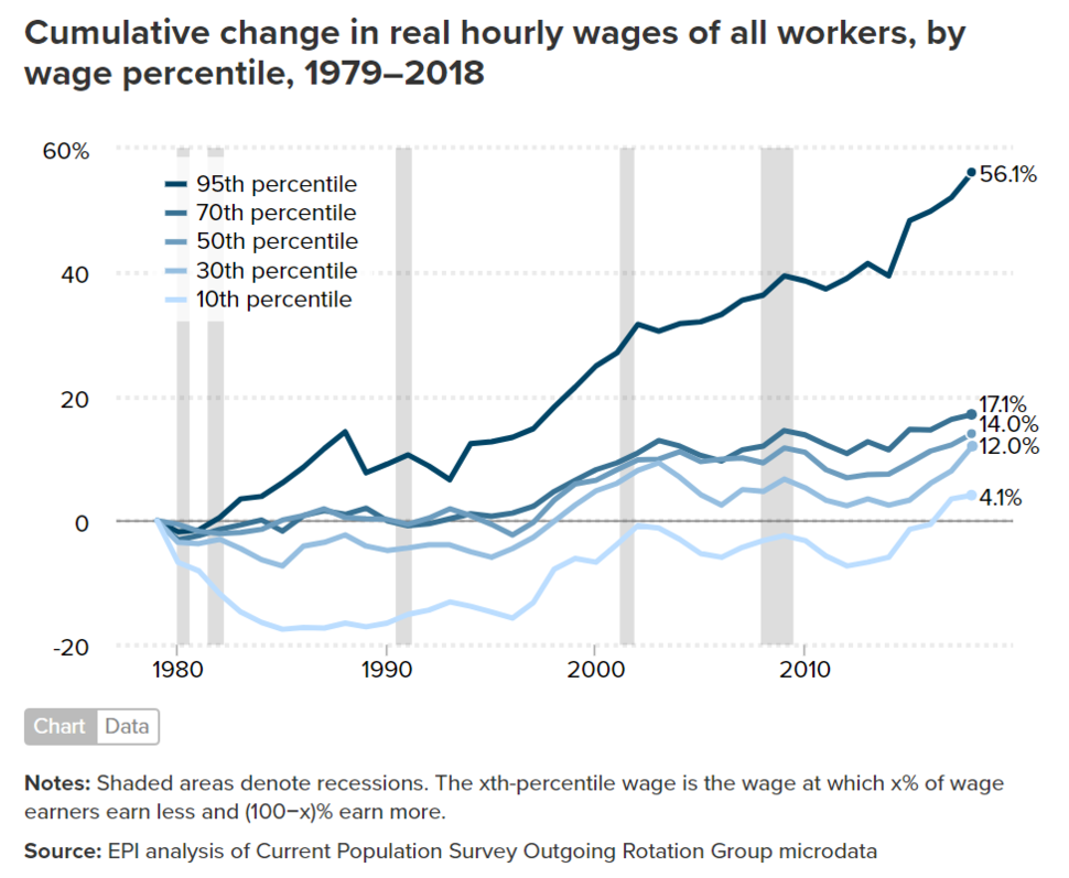 Cumulative percent change in real hourly wages of all workers, by wage percentile, 1979-2018