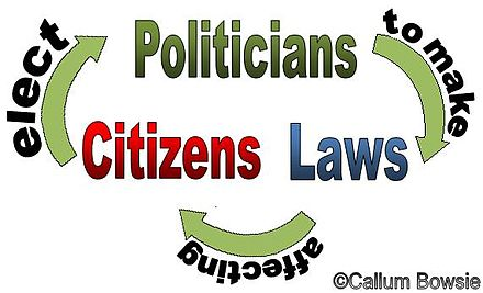 Diagram of relationship between; Citizens, Politicians + Laws Diagram of citizenship.jpg