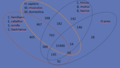 Diagrama de Venn de las familias de genes ortólogos.png