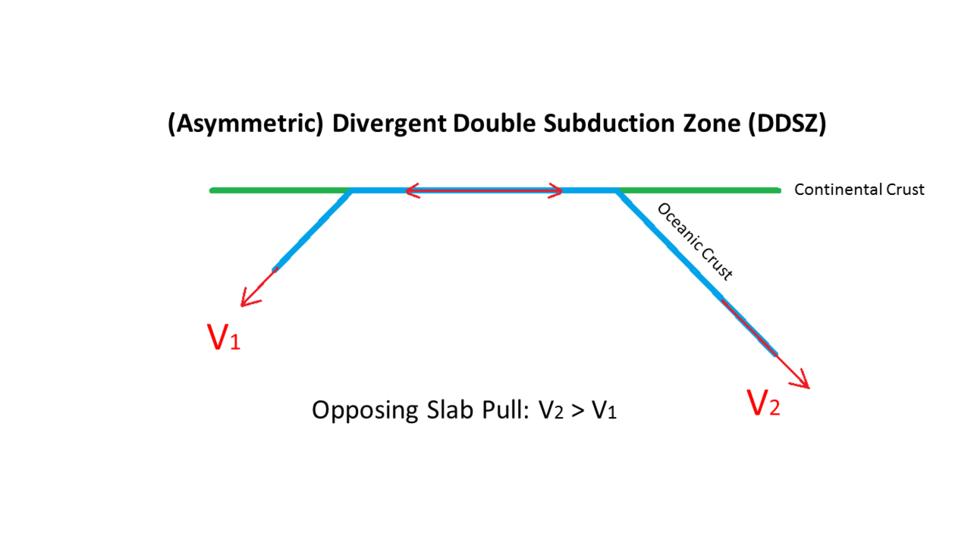 Divergent Double Subduction Zone
