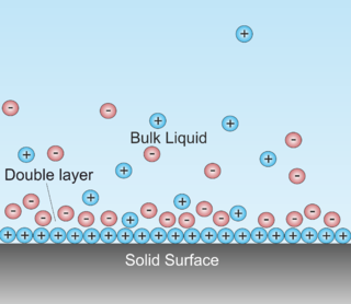 Double layer (surface science) a structure that appears on the surface of an object when it is exposed to a fluid