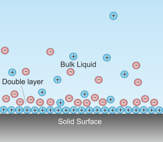 Double layer (surface science) - Schematic of double layer in a liquid at contact with a negatively-charged solid. Depending on the nature of the solids, there may be another double layer (unmarked on the drawing) inside the solid.