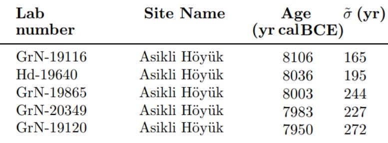 Earliest Carbon 14 dates for Asikli Hoyuk as of 2013