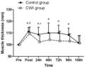 Effect of CMI on muscle damage Siqueria et al (2018) SciRep 8(1)-10961 fig2.png