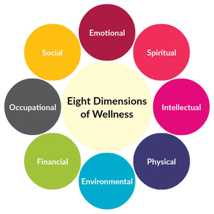 Eight Dimensions of Wellness v2.png