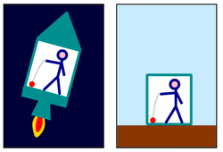 Ball falling to the floor in an accelerated rocket (left), and on Earth (right)