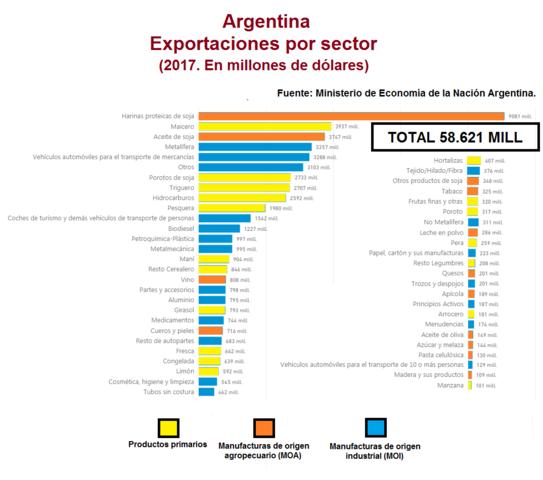 File:Exportaciones 2019.png - Wikimedia Commons
